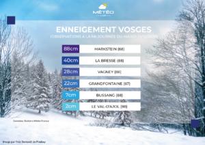 Enneigement Vosges